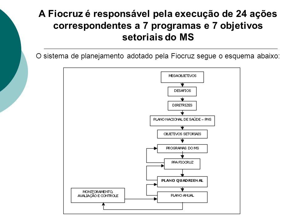 O sistema de planejamento adotado pela Fiocruz segue o esquema abaixo: