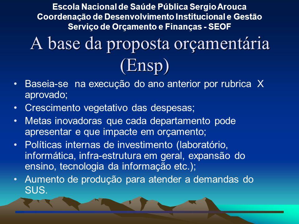 A base da proposta orçamentária (Ensp)