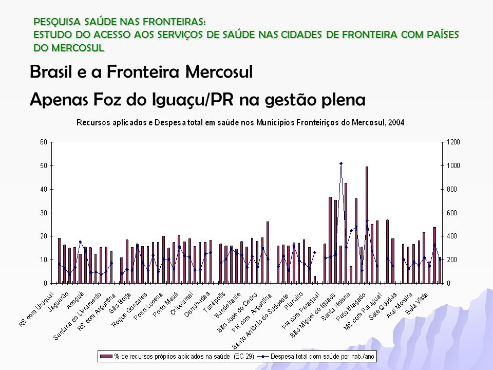 Brasil e a Fronteira Mercosul Apenas Foz do Iguaçu/PR na gestão plena