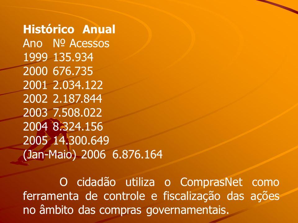 Histórico Anual Ano № Acessos. 1999 135.934. 2000 676.735. 2001 2.034.122. 2002 2.187.844. 2003 7.508.022.