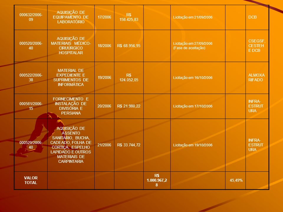 AQUISIÇÃO DE EQUIPAMENTO DE LABORATÓRIO 17/2006 R$ 158.425,83 DCB