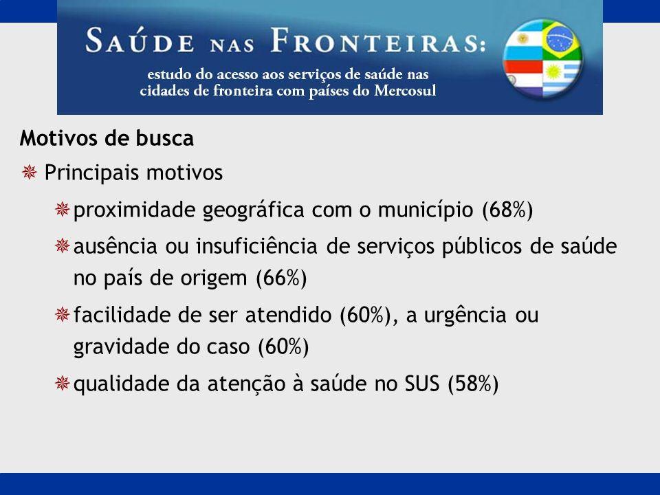 Motivos de busca Principais motivos. proximidade geográfica com o município (68%)