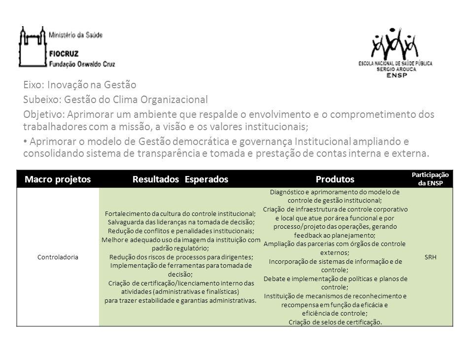 Eixo: Inovação na Gestão Subeixo: Gestão do Clima Organizacional