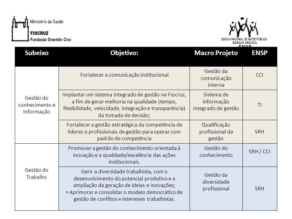 Subeixo Objetivo: Macro Projeto ENSP