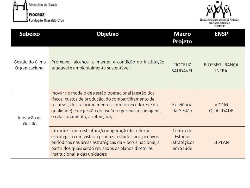 Subeixo Objetivo Macro Projeto ENSP