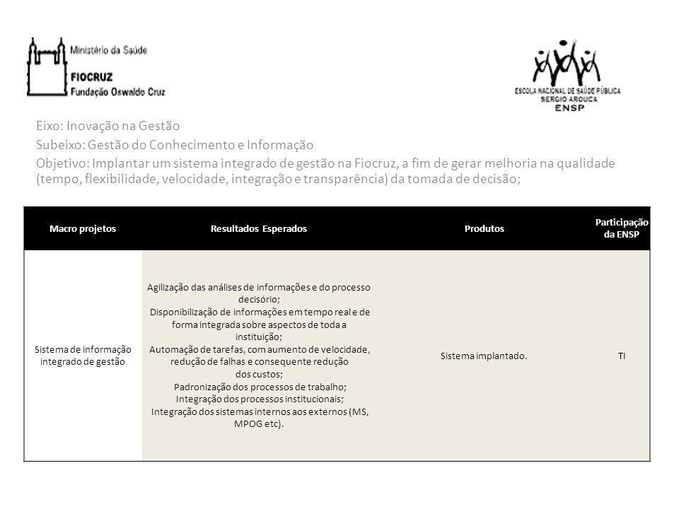 Sistema de informação integrado de gestão