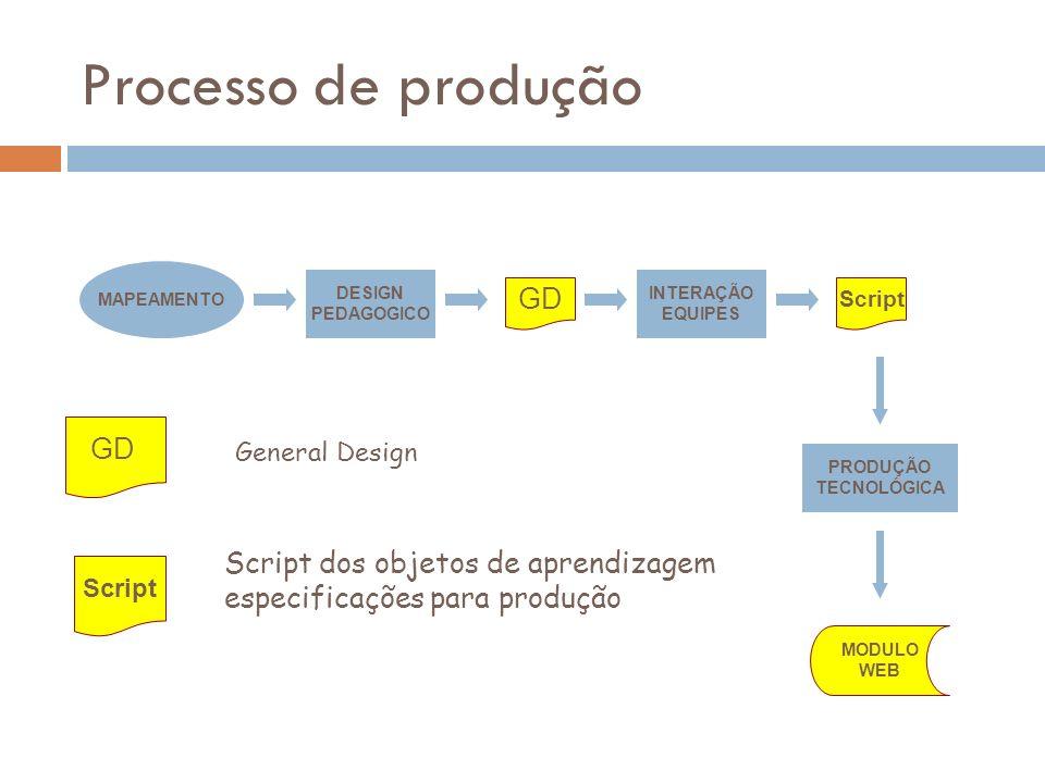 Processo de produção GD GD Script dos objetos de aprendizagem