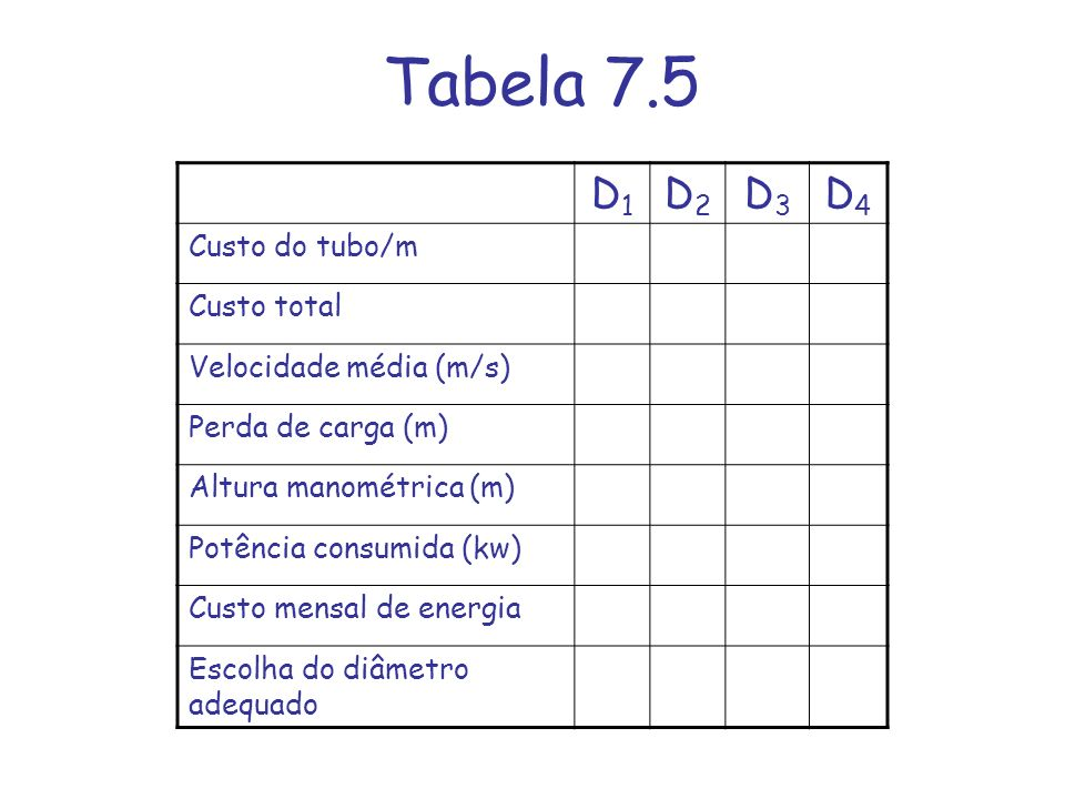 Tabela 7.5 D1 D2 D3 D4 Custo do tubo/m Custo total