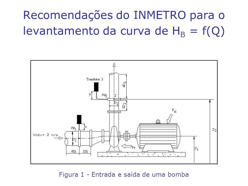 Recomendações do INMETRO para o levantamento da curva de HB = f(Q)