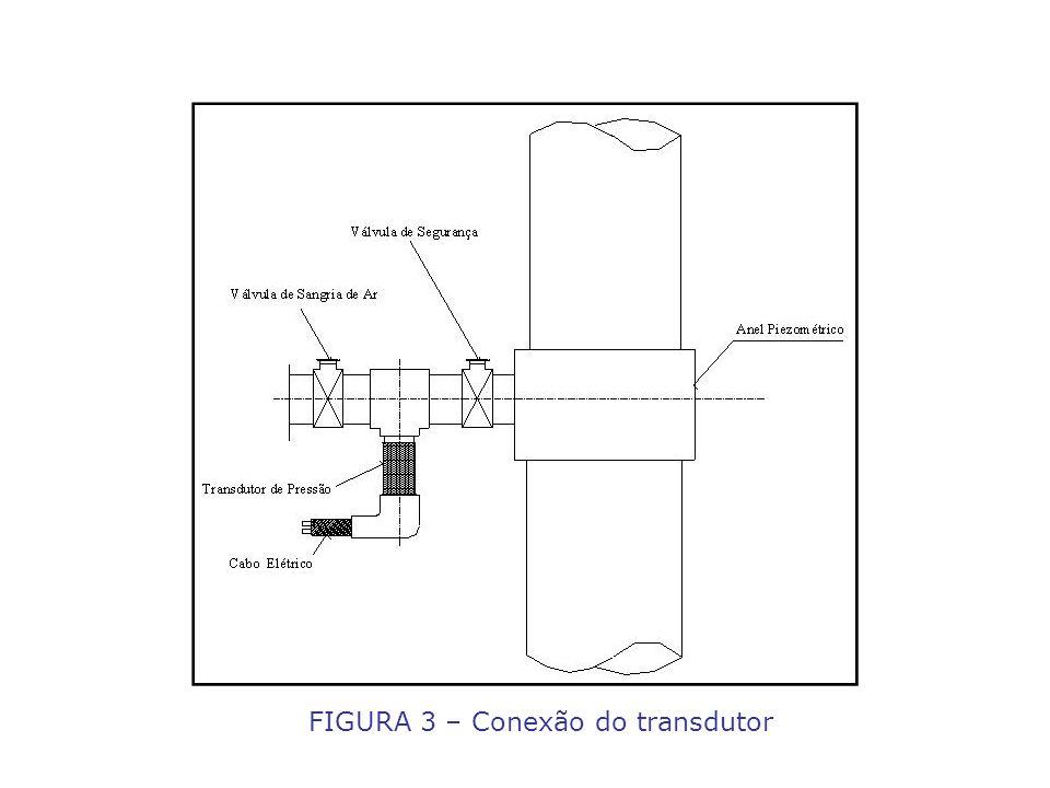 FIGURA 3 – Conexão do transdutor