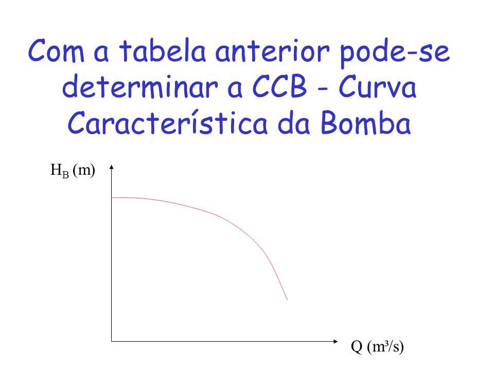 Com a tabela anterior pode-se determinar a CCB - Curva Característica da Bomba