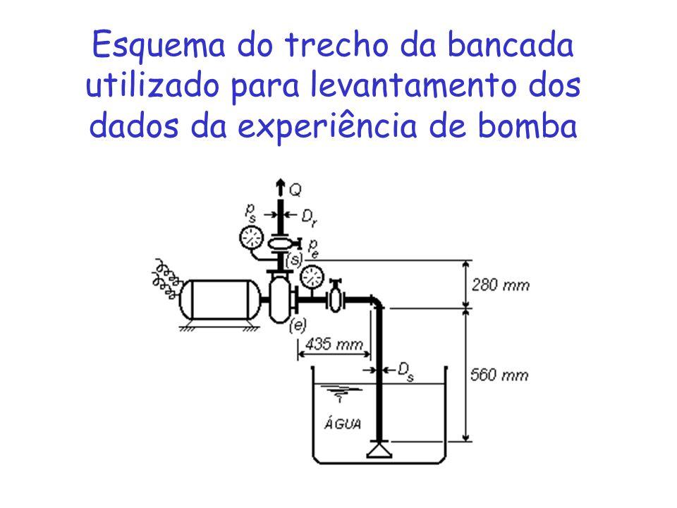 Esquema do trecho da bancada utilizado para levantamento dos dados da experiência de bomba
