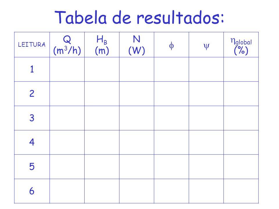 Tabela de resultados: Q (m3/h) HB (m) N (W)   global (%) 1 2 3 4 5