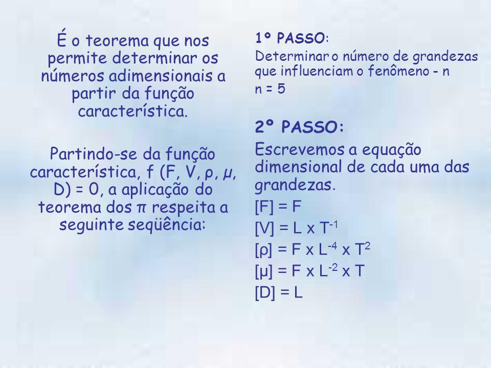 Escrevemos a equação dimensional de cada uma das grandezas.