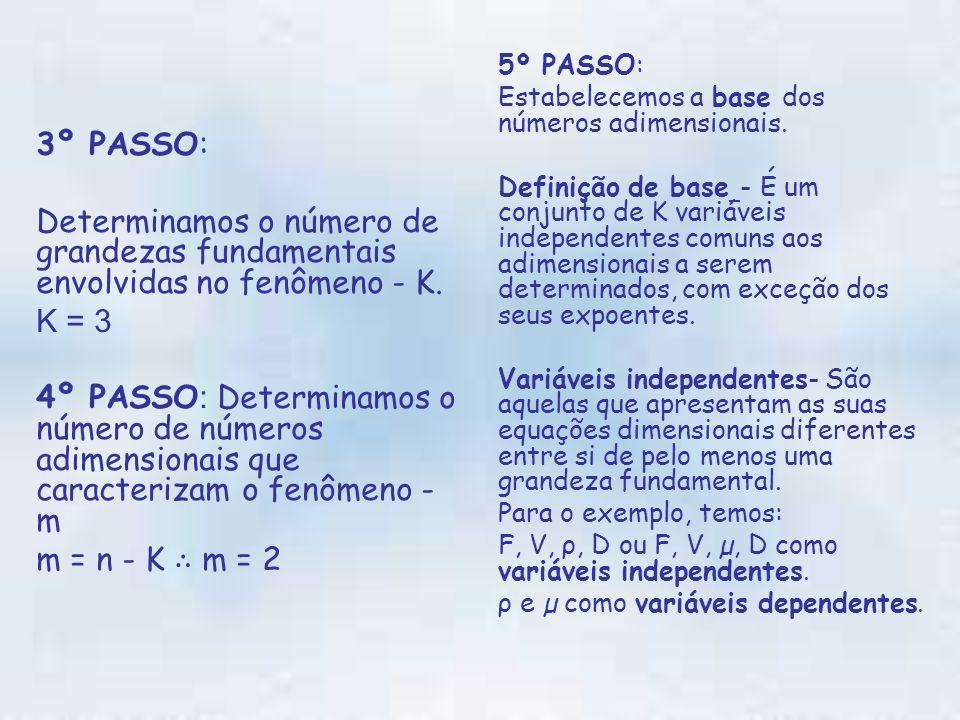 3º PASSO: Determinamos o número de grandezas fundamentais envolvidas no fenômeno - K. K = 3.