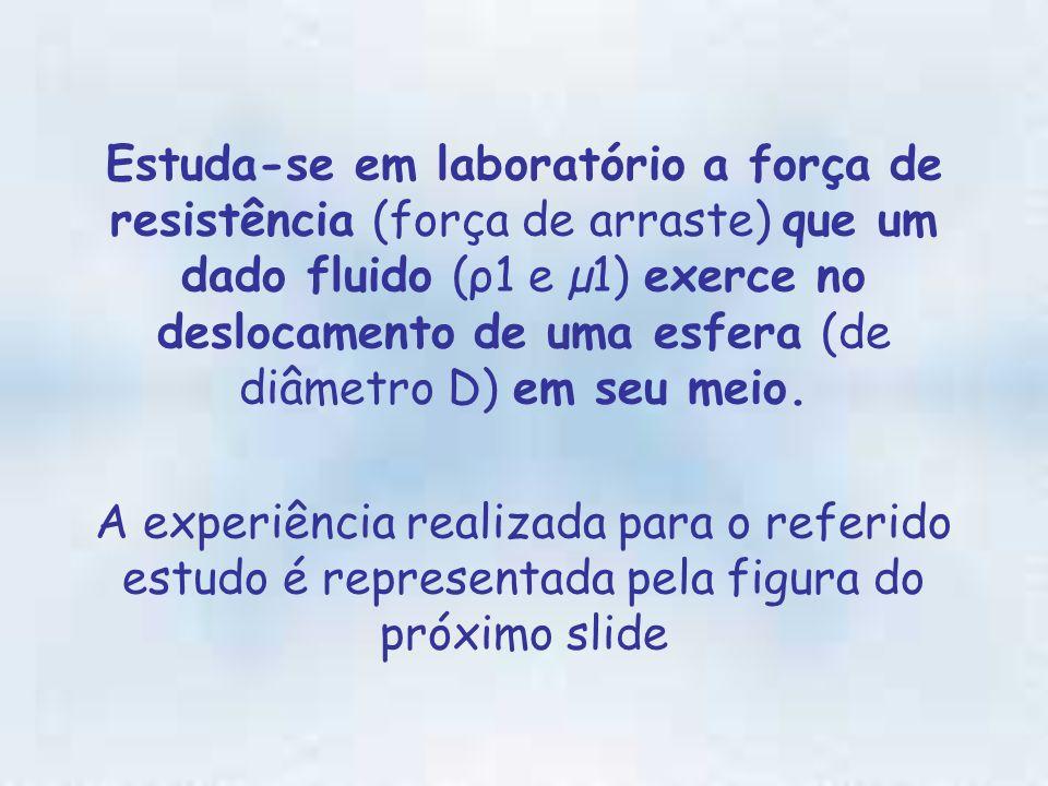 Estuda-se em laboratório a força de resistência (força de arraste) que um dado fluido (ρ1 e µ1) exerce no deslocamento de uma esfera (de diâmetro D) em seu meio.