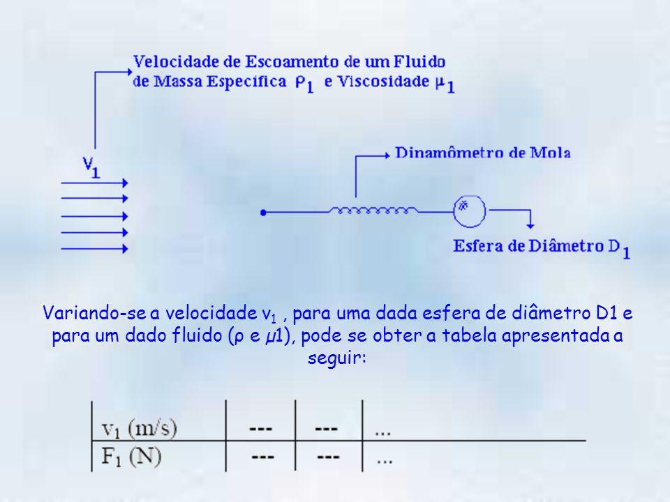 Variando-se a velocidade v1 , para uma dada esfera de diâmetro D1 e para um dado fluido (ρ e µ1), pode se obter a tabela apresentada a seguir: