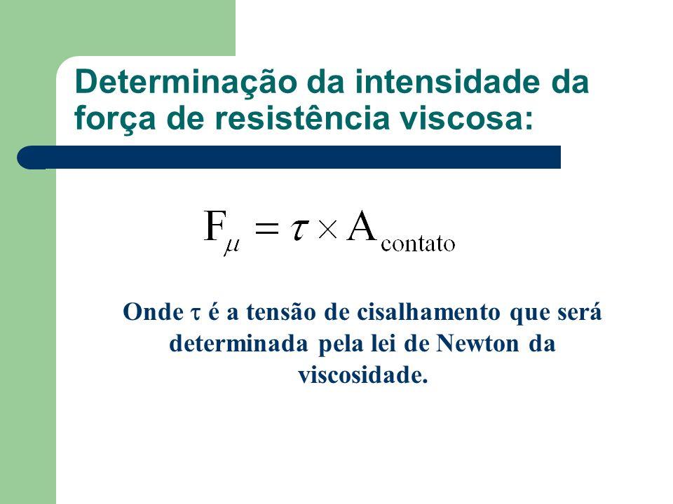 Determinação da intensidade da força de resistência viscosa: