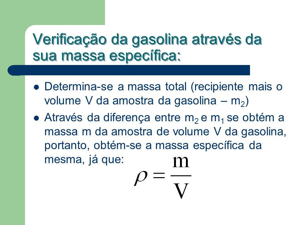 Verificação da gasolina através da sua massa específica: