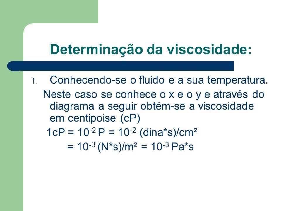 Determinação da viscosidade: