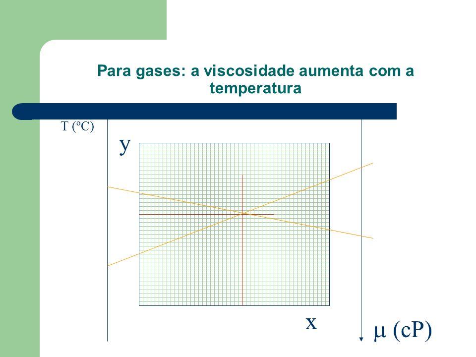 Para gases: a viscosidade aumenta com a temperatura