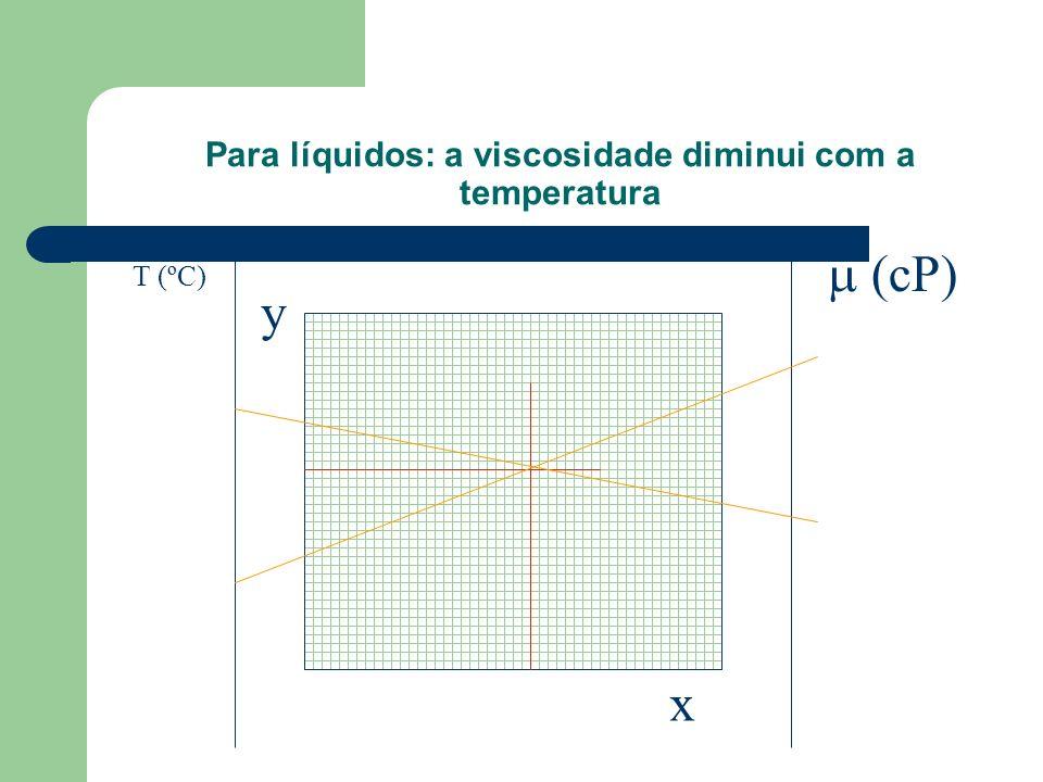 Para líquidos: a viscosidade diminui com a temperatura