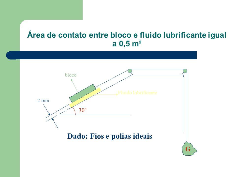 Área de contato entre bloco e fluido lubrificante igual a 0,5 m²