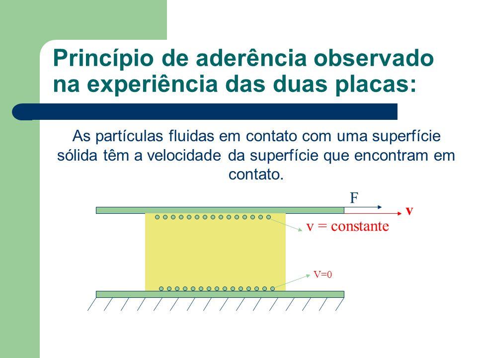 Princípio de aderência observado na experiência das duas placas: