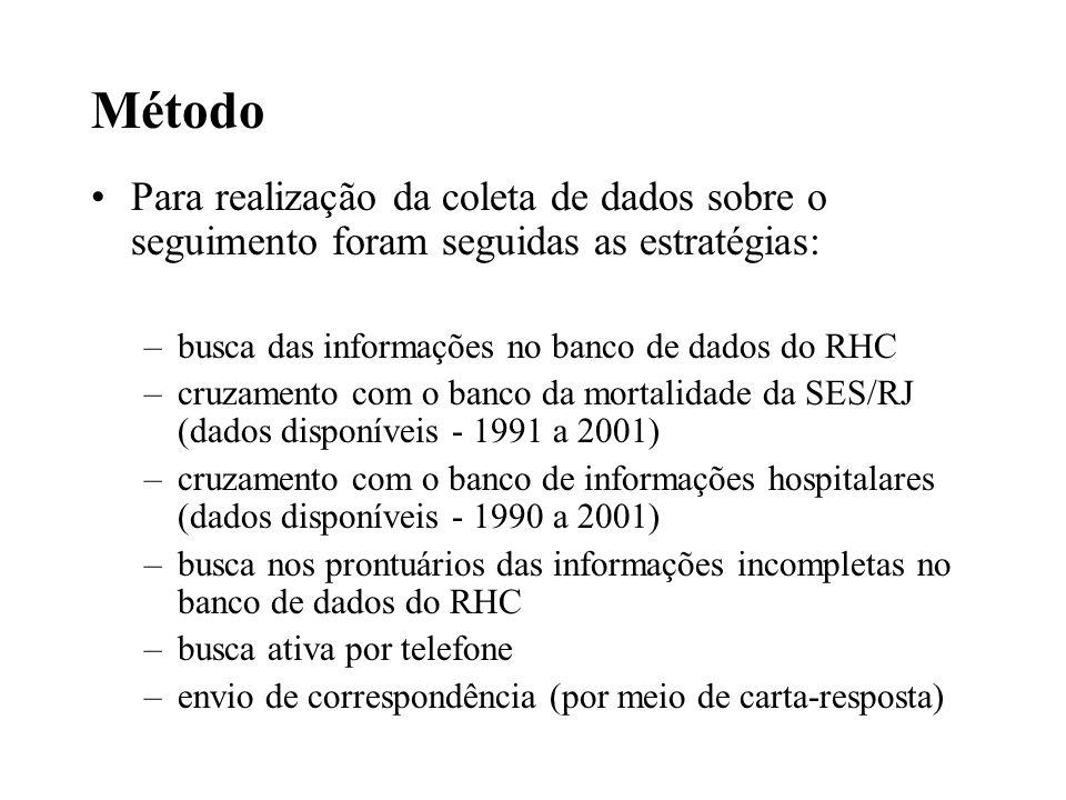 Método Para realização da coleta de dados sobre o seguimento foram seguidas as estratégias: busca das informações no banco de dados do RHC.