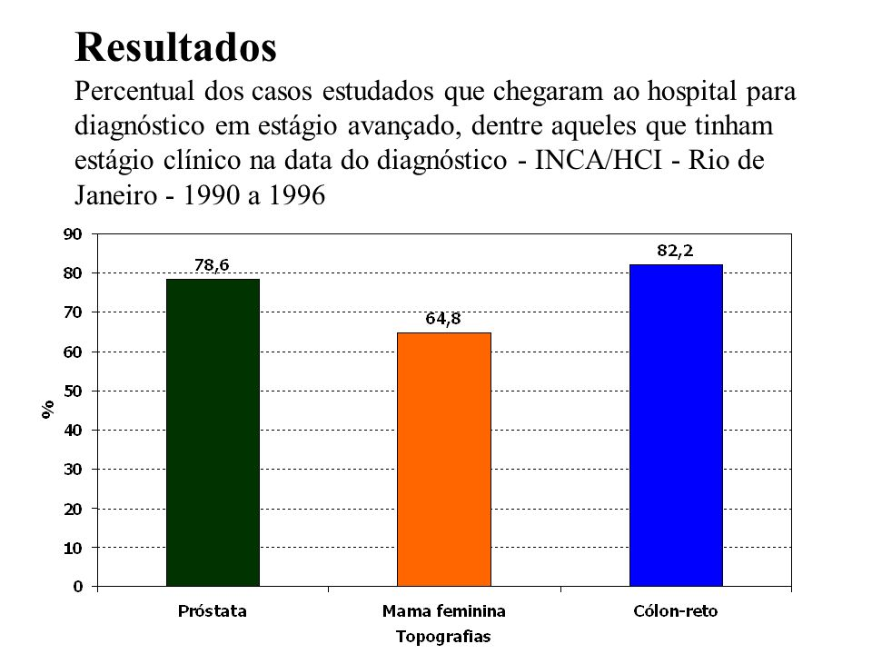Resultados Percentual dos casos estudados que chegaram ao hospital para diagnóstico em estágio avançado, dentre aqueles que tinham estágio clínico na data do diagnóstico - INCA/HCI - Rio de Janeiro - 1990 a 1996