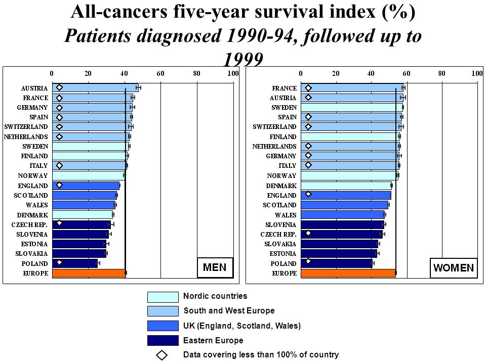 All-cancers five-year survival index (%) Patients diagnosed 1990-94, followed up to 1999