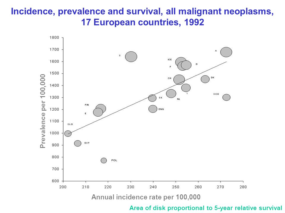 Incidence, prevalence and survival, all malignant neoplasms,