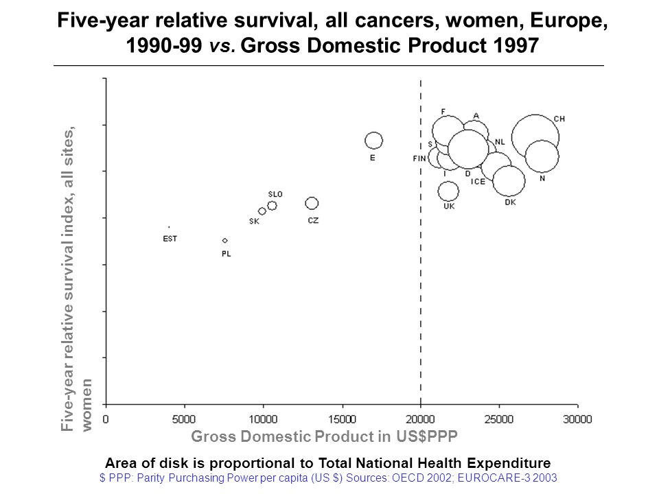 Five-year relative survival, all cancers, women, Europe,