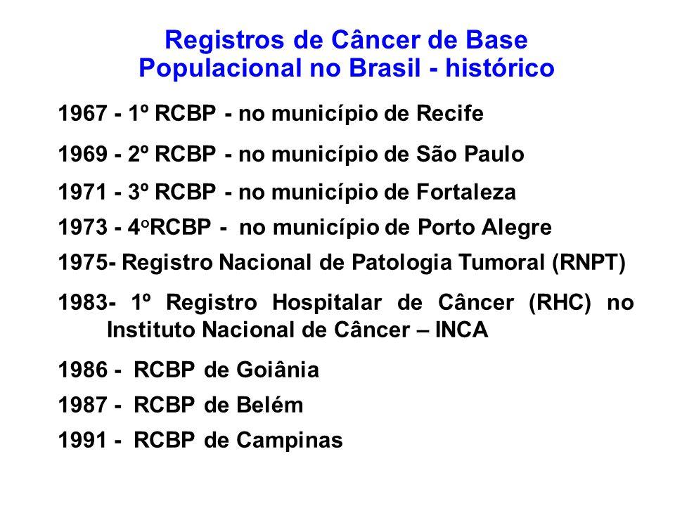 Registros de Câncer de Base Populacional no Brasil - histórico