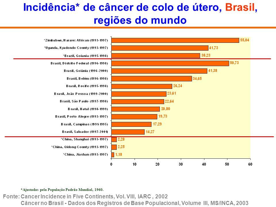 Incidência* de câncer de colo de útero, Brasil, regiões do mundo