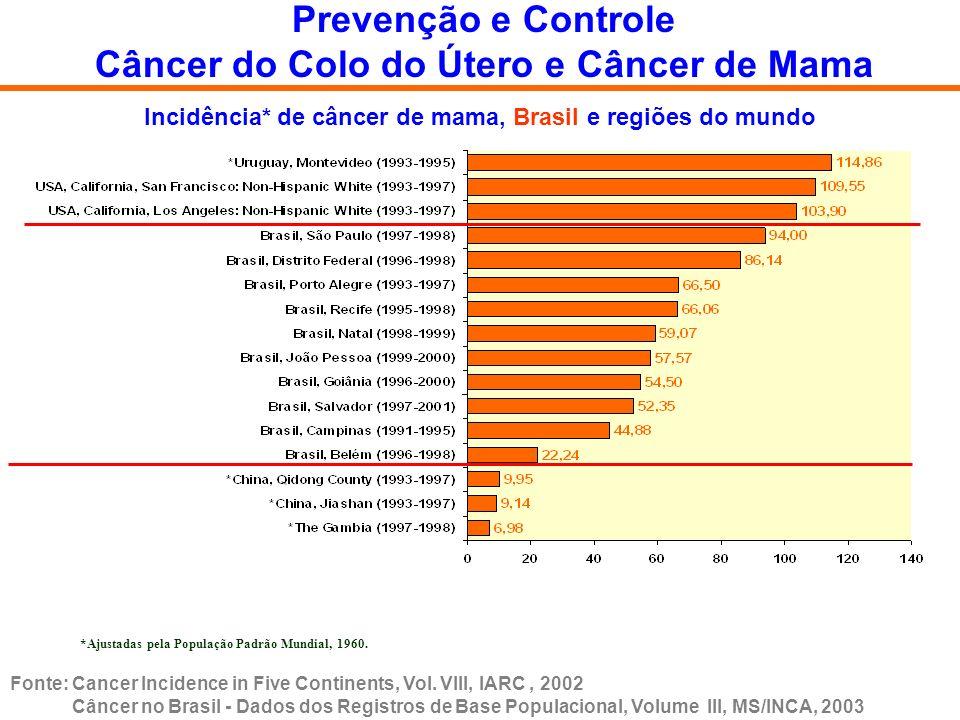Prevenção e Controle Câncer do Colo do Útero e Câncer de Mama