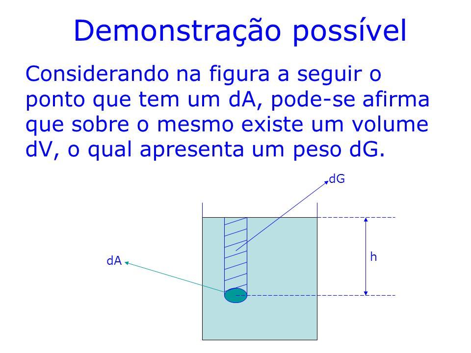 Demonstração possível