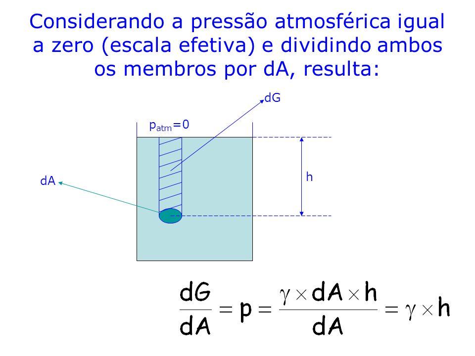 Considerando a pressão atmosférica igual a zero (escala efetiva) e dividindo ambos os membros por dA, resulta: