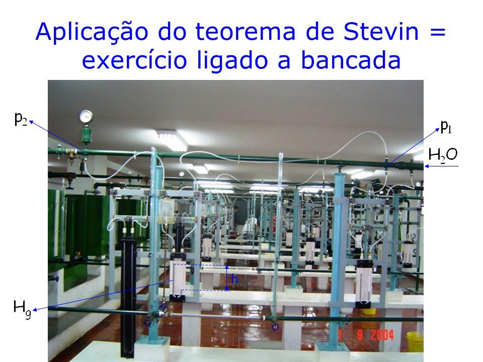 Aplicação do teorema de Stevin = exercício ligado a bancada