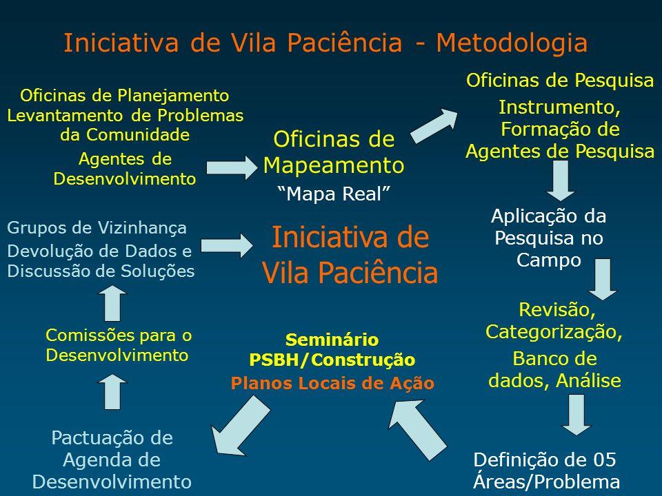 Iniciativa de Vila Paciência - Metodologia