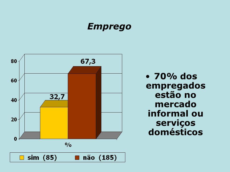 70% dos empregados estão no mercado informal ou serviços domésticos
