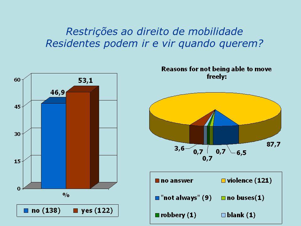 Restrições ao direito de mobilidade Residentes podem ir e vir quando querem