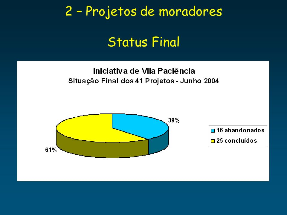 2 – Projetos de moradores Status Final
