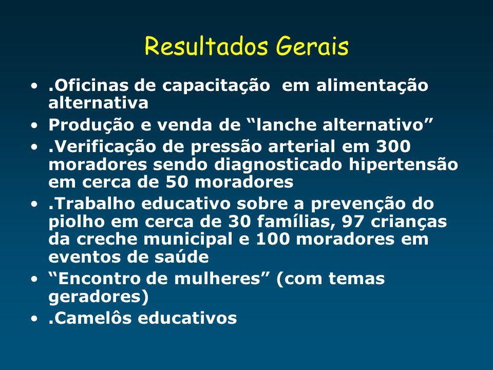Resultados Gerais .Oficinas de capacitação em alimentação alternativa
