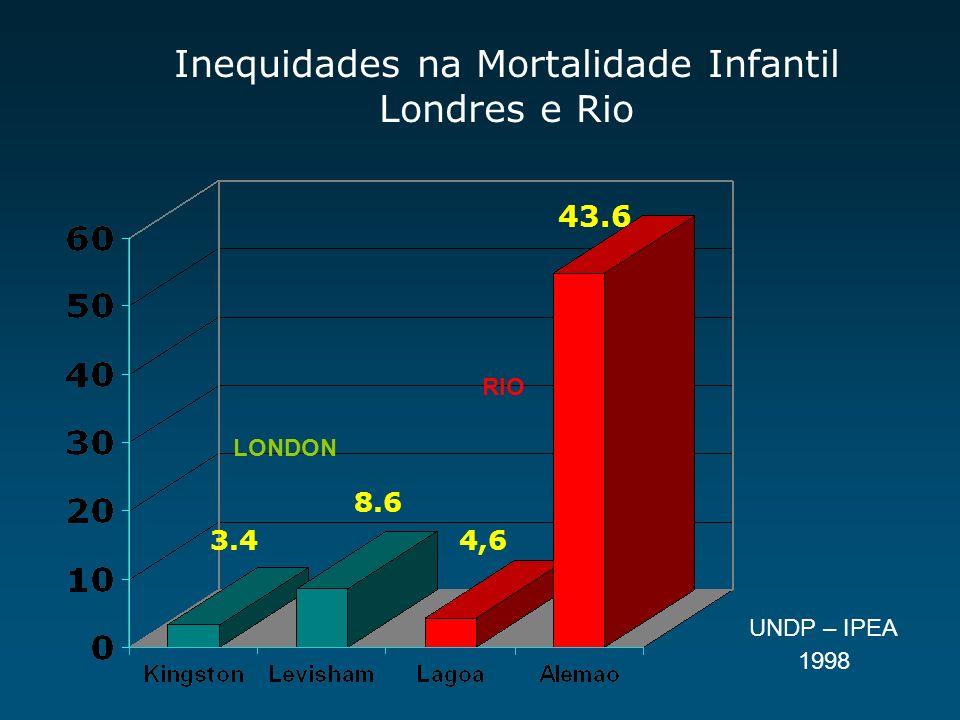 Inequidades na Mortalidade Infantil Londres e Rio