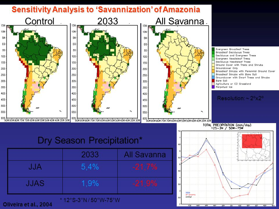 Sensitivity Analysis to 'Savannization' of Amazonia