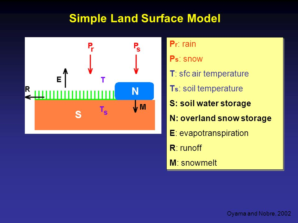 Simple Land Surface Model