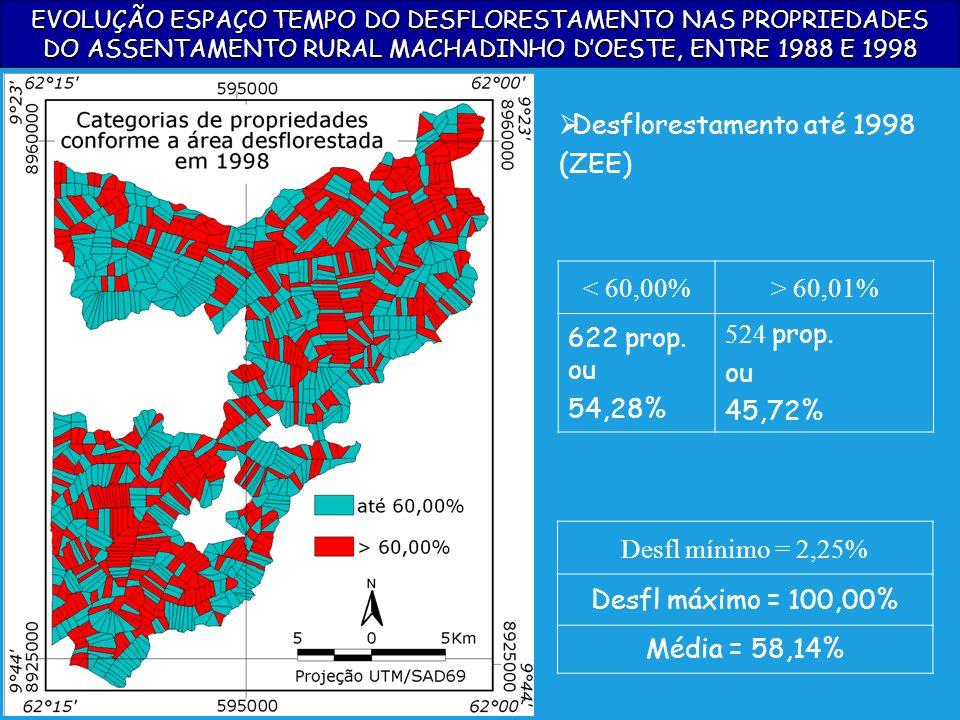 Desflorestamento até 1998 (ZEE) < 60,00% > 60,01% 622 prop. ou