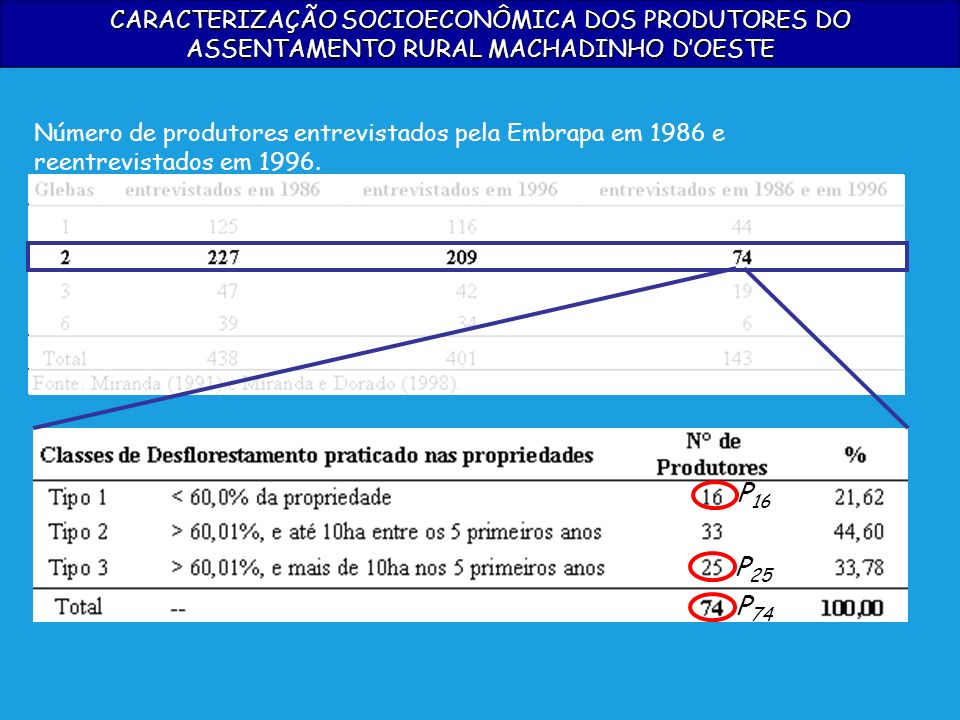 CARACTERIZAÇÃO SOCIOECONÔMICA DOS PRODUTORES DO ASSENTAMENTO RURAL MACHADINHO D'OESTE