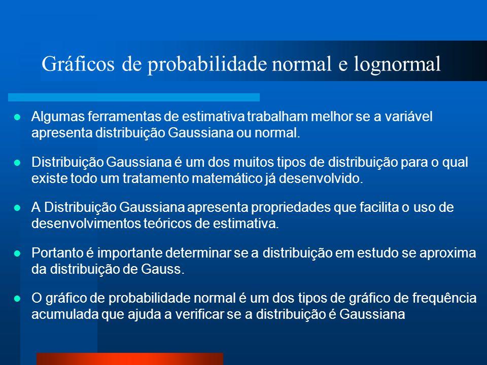 Gráficos de probabilidade normal e lognormal
